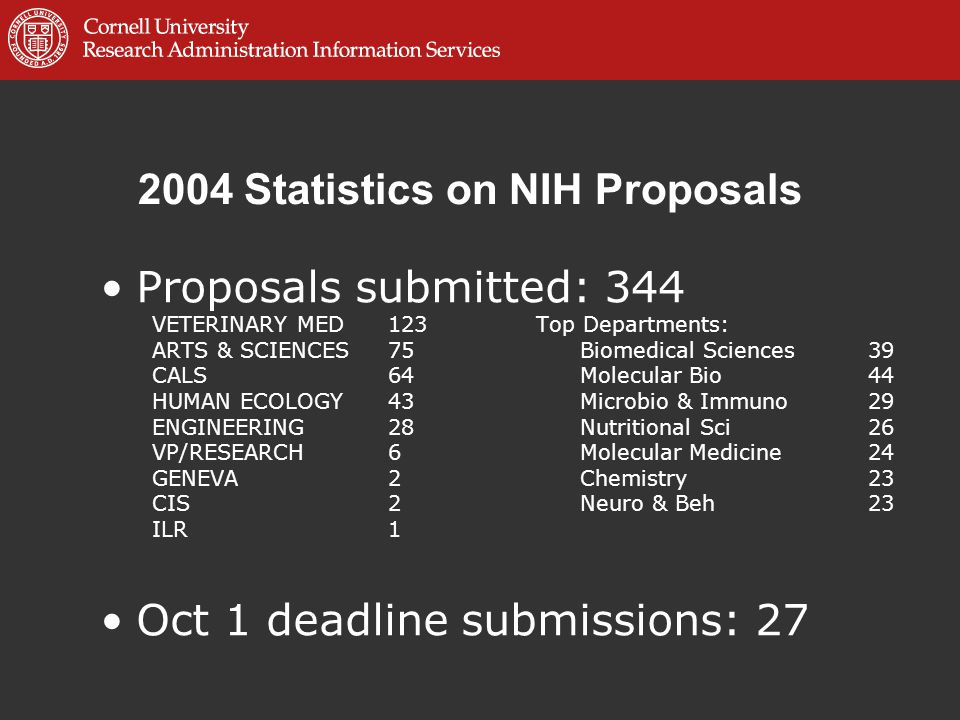 2004 Statistics on NIH Proposals Proposals submitted: 344 VETERINARY MED123 Top Departments: ARTS & SCIENCES75Biomedical Sciences 39 CALS64Molecular Bio44 HUMAN ECOLOGY43Microbio & Immuno29 ENGINEERING28Nutritional Sci26 VP/RESEARCH6Molecular Medicine24 GENEVA2Chemistry23 CIS2Neuro & Beh23 ILR1 Oct 1 deadline submissions: 27