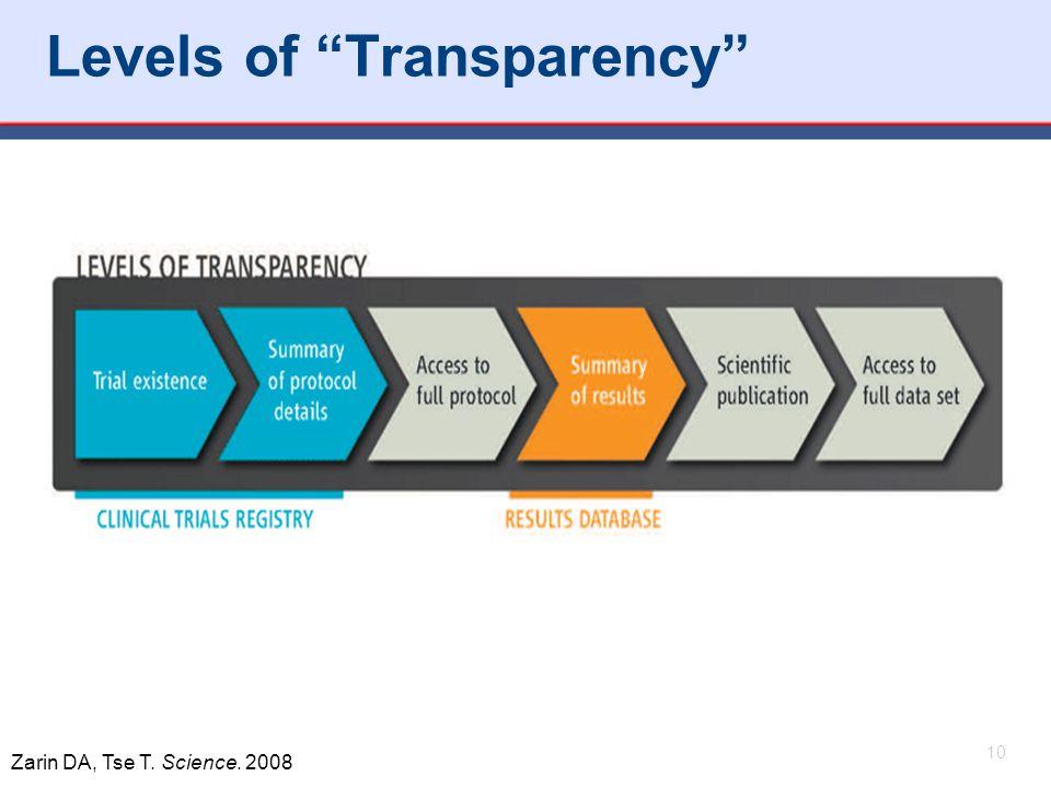 """10 Levels of """"Transparency"""" 10 Zarin DA, Tse T. Science. 2008"""