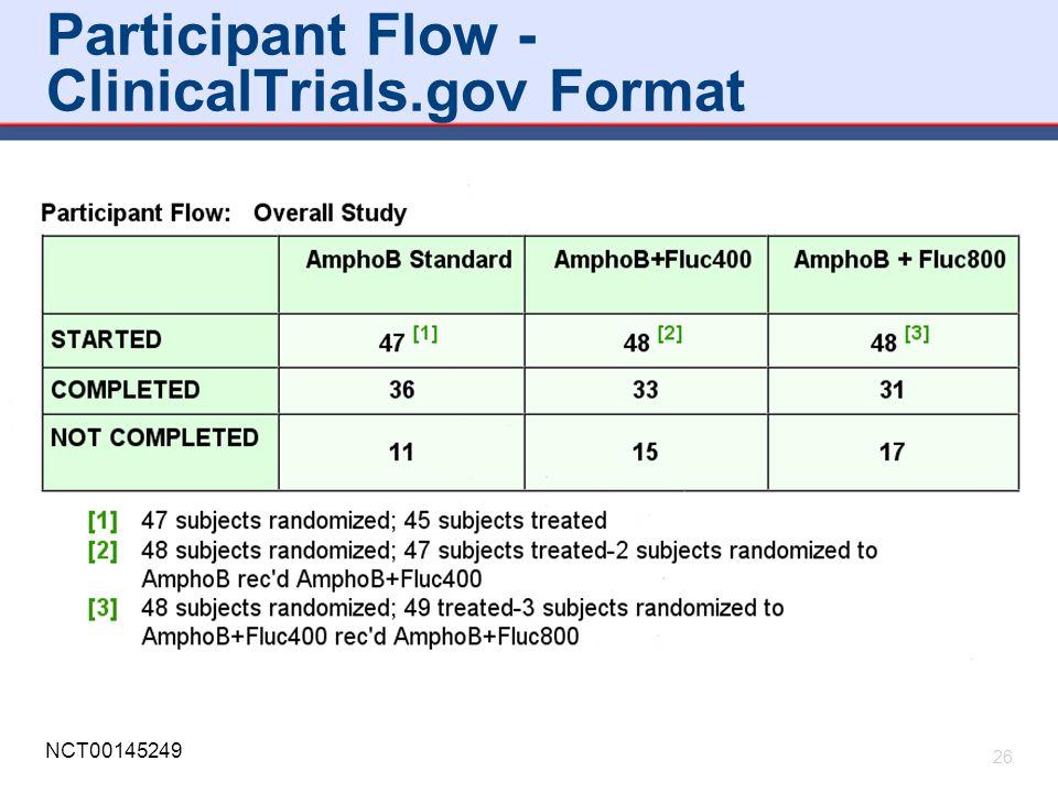 Participant Flow - ClinicalTrials.gov Format 26 NCT00145249