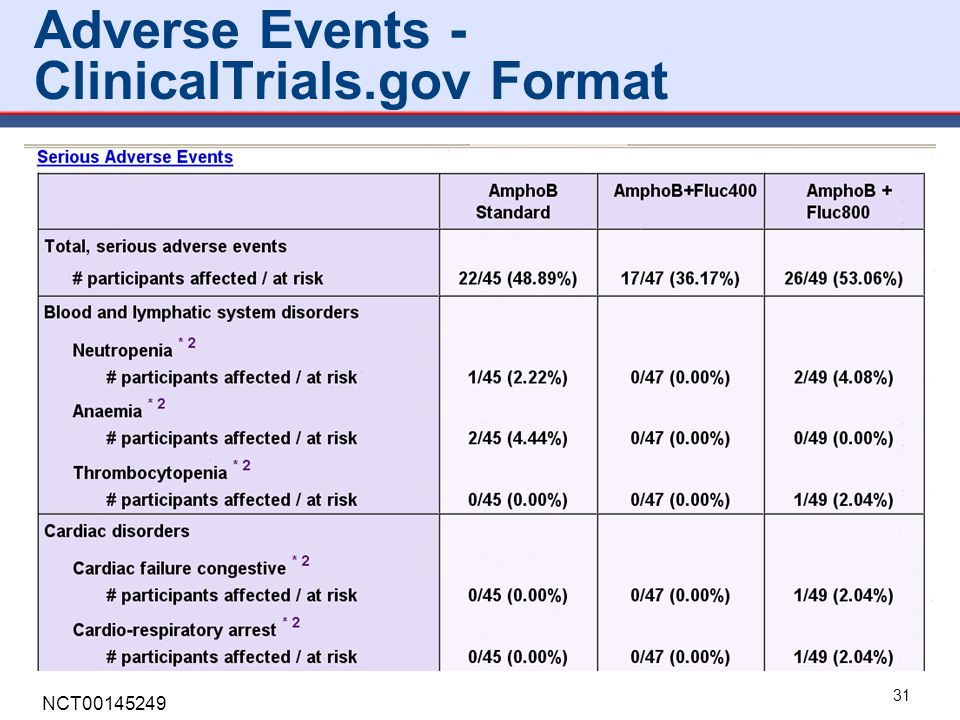 Adverse Events - ClinicalTrials.gov Format 31 NCT00145249