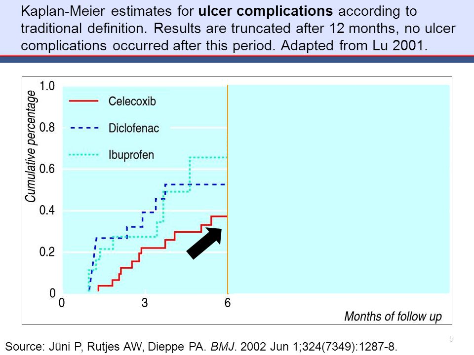 Source: Jüni P, Rutjes AW, Dieppe PA. BMJ. 2002 Jun 1;324(7349):1287-8. Kaplan-Meier estimates for ulcer complications according to traditional defini