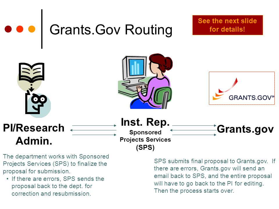 Grants.Gov Routing PI/Research Admin. Inst. Rep.