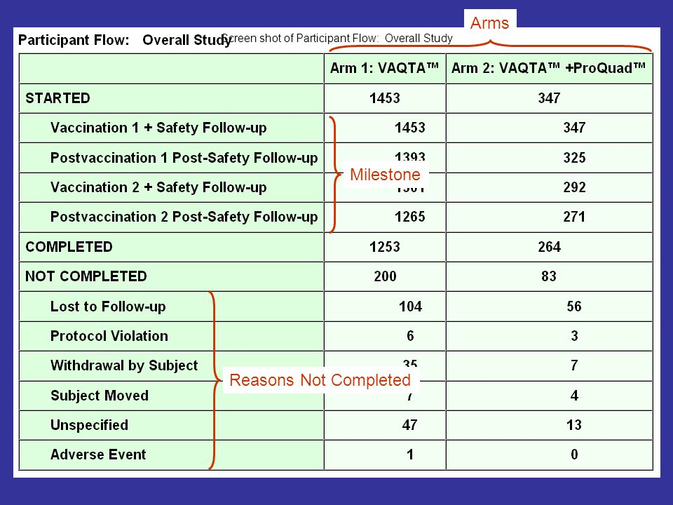 33 Reasons Not Completed Milestone Arms Screen shot of Participant Flow: Overall Study