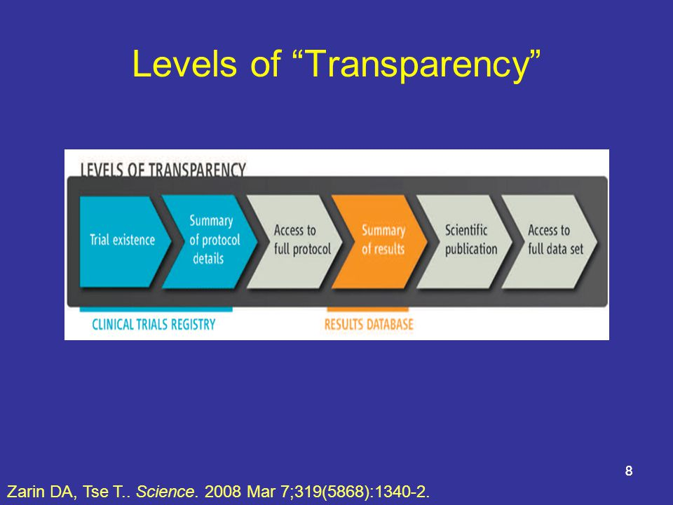 8 Levels of Transparency Zarin DA, Tse T.. Science. 2008 Mar 7;319(5868):1340-2. 8