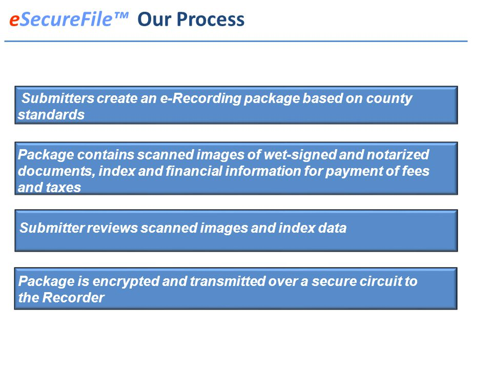 eSecureFile™ Our Process Submitters create an e-Recording package based on county standards Package contains scanned images of wet-signed and notarized documents, index and financial information for payment of fees and taxes Package is encrypted and transmitted over a secure circuit to the Recorder Submitter reviews scanned images and index data
