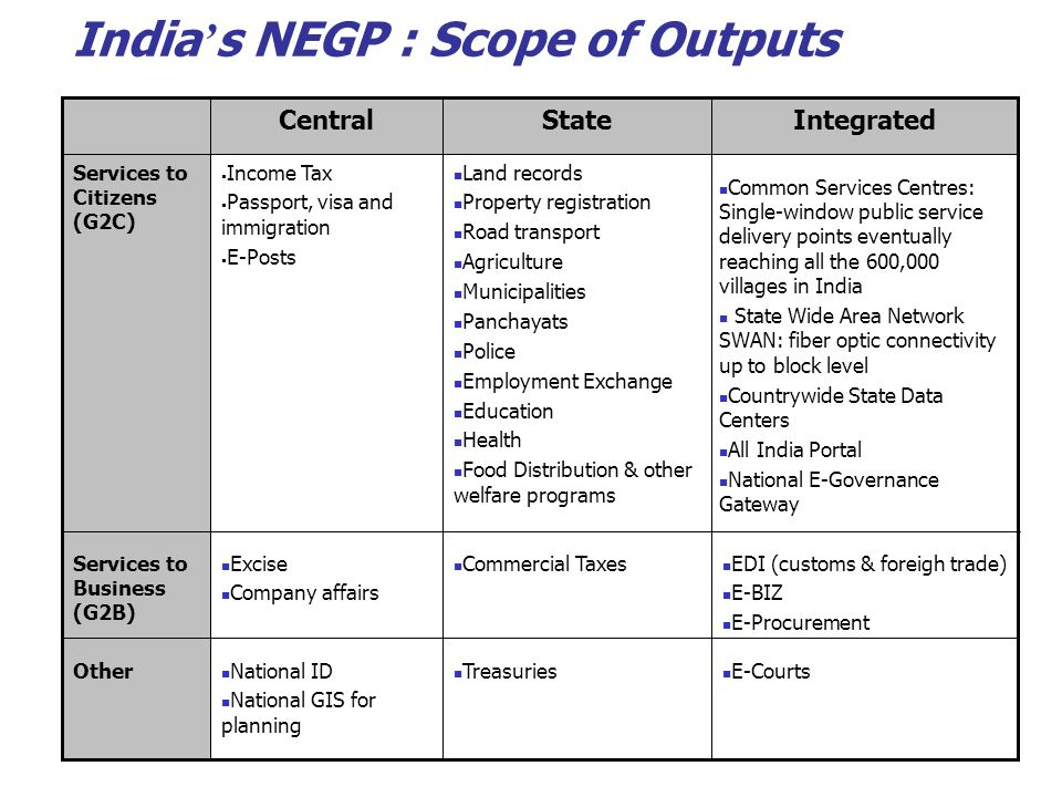 India ' s NEGP : Scope of Outputs E-Courts Treasuries National ID National GIS for planning Other EDI (customs & foreigh trade) E-BIZ E-Procurement Co