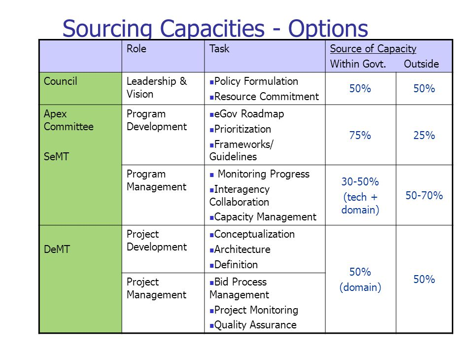 Sourcing Capacities - Options RoleTaskSource of Capacity Within Govt. Outside CouncilLeadership & Vision Policy Formulation Resource Commitment 50% Ap