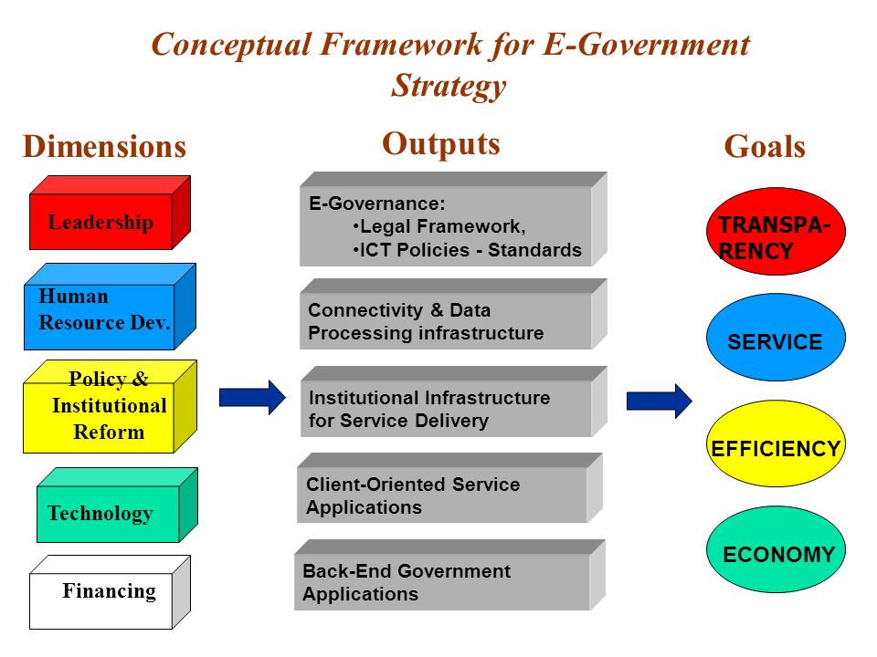 Leadership Policy & Institutional Reform Technology Conceptual Framework for E-Government Strategy GoalsDimensions Outputs ECONOMY SERVICE EFFICIENCY