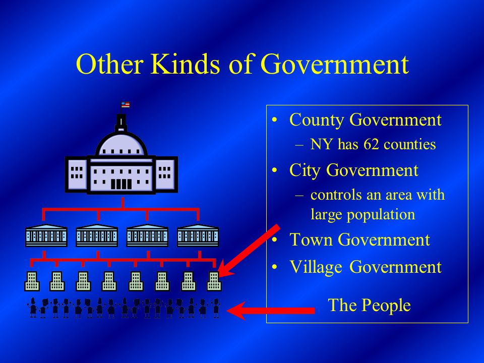 Other Kinds of Government County Government –NY has 62 counties City Government –controls an area with large population Town Government Village Government The People
