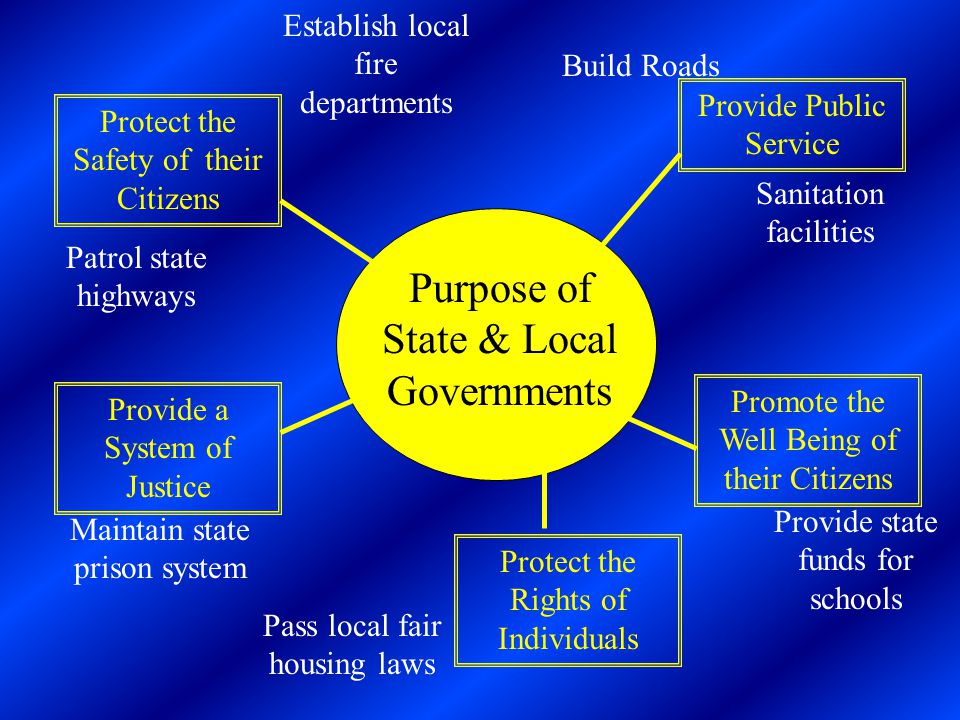 Provide Public Service Protect the Safety of their Citizens Provide a System of Justice Protect the Rights of Individuals Promote the Well Being of their Citizens Purpose of State & Local Governments Establish local fire departments Patrol state highways Build Roads Sanitation facilities Provide state funds for schools Maintain state prison system Pass local fair housing laws