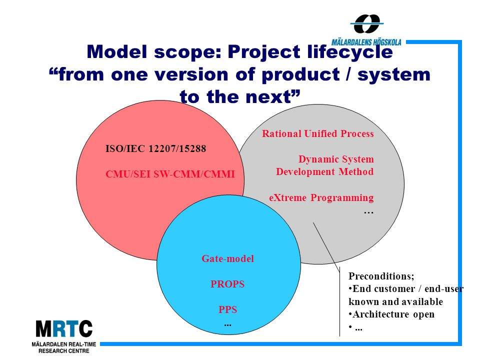 Rational Unified Process Dynamic System Development Method eXtreme Programming … ISO/IEC 12207/15288 CMU/SEI SW-CMM/CMMI Gate-model PROPS PPS...