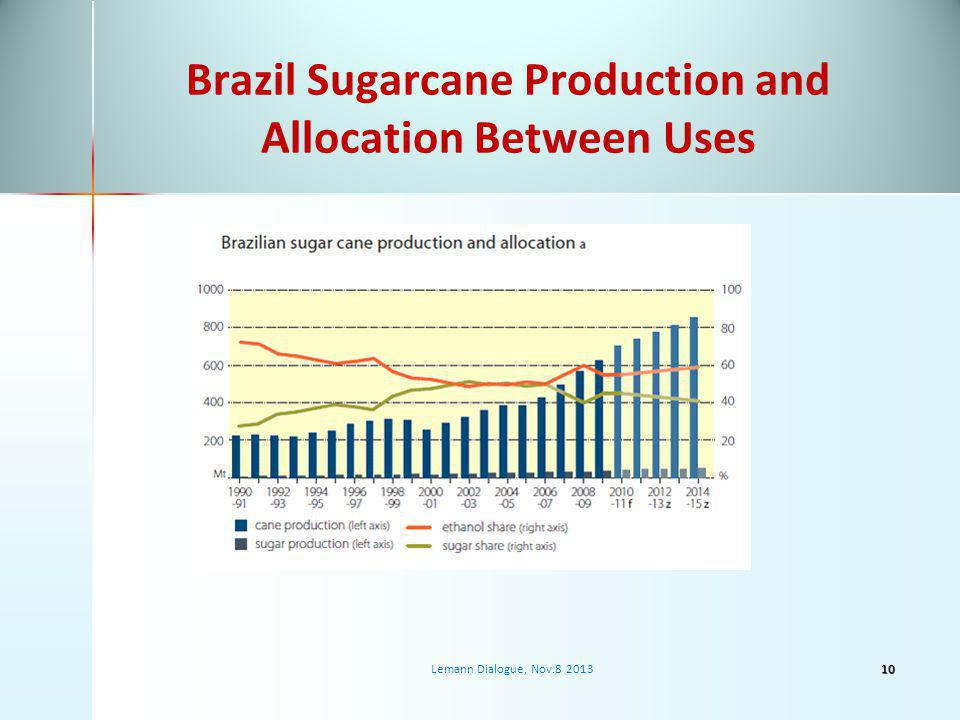 Brazil Sugarcane Production and Allocation Between Uses Lemann Dialogue, Nov