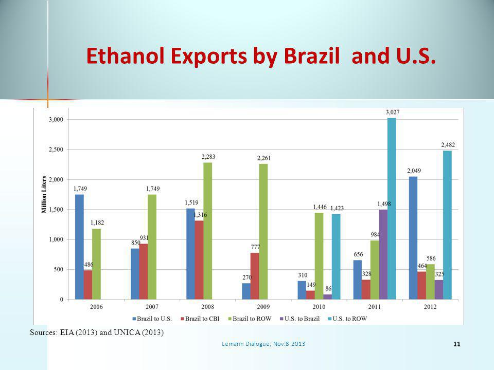 Ethanol Exports by Brazil and U.S.