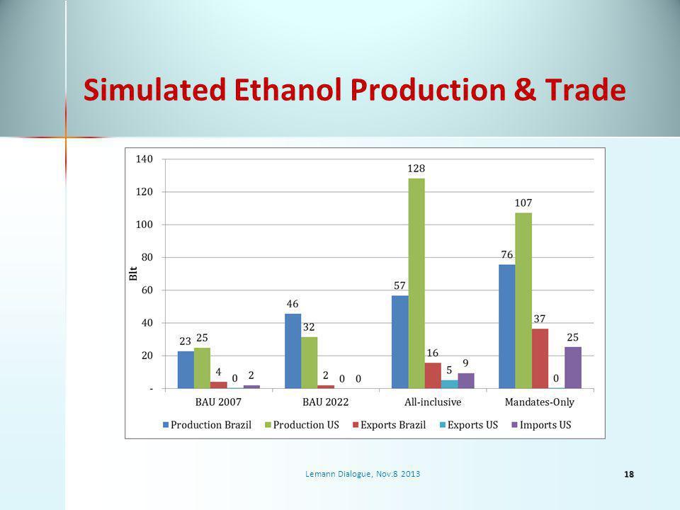Simulated Ethanol Production & Trade 18Lemann Dialogue, Nov.8 2013