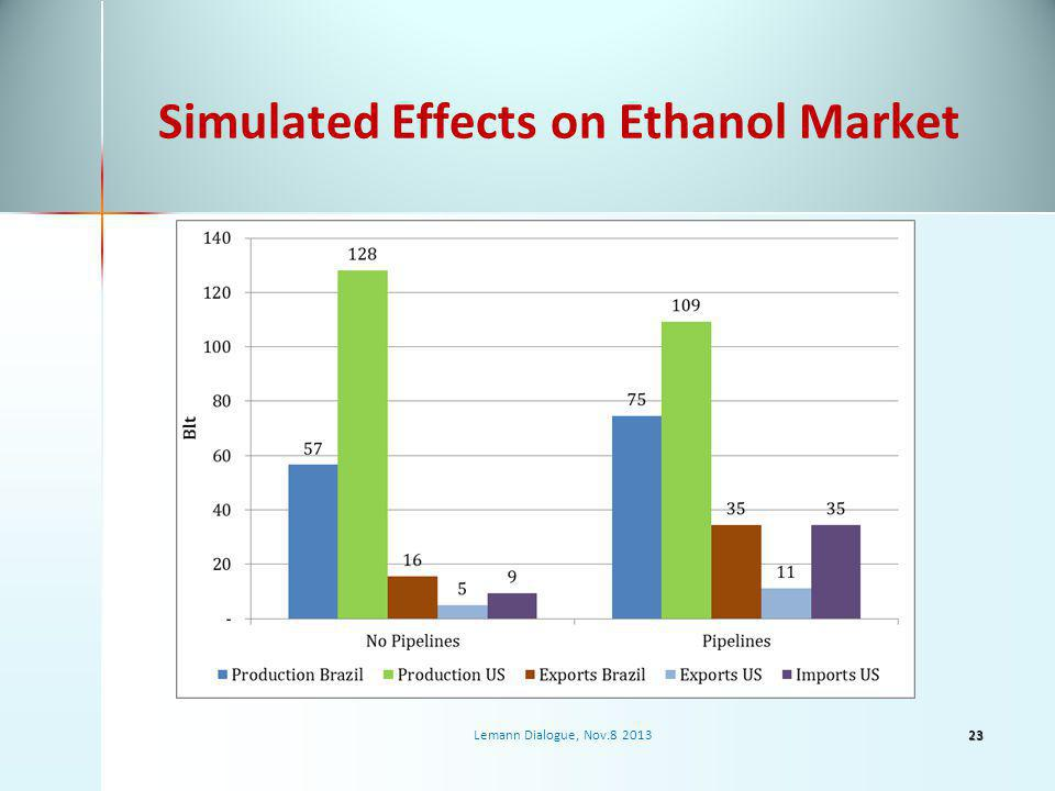 Simulated Effects on Ethanol Market 23Lemann Dialogue, Nov