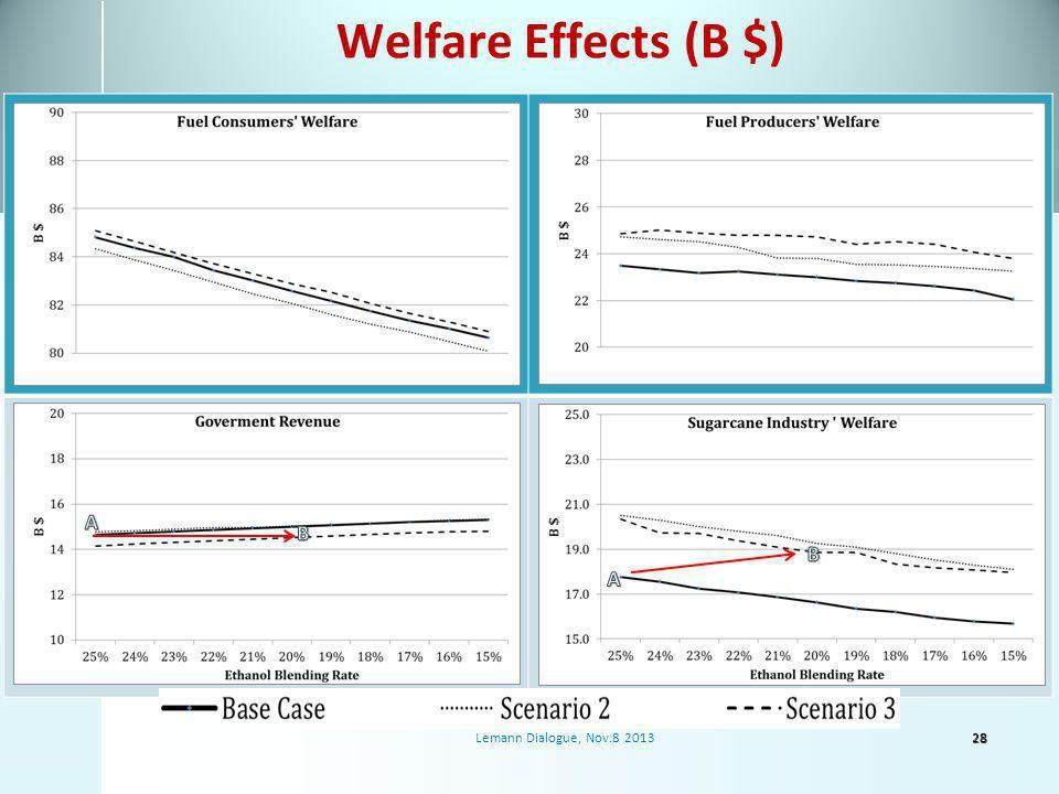 Welfare Effects (B $) 28Lemann Dialogue, Nov.8 2013