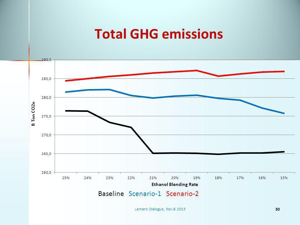 Total GHG emissions Lemann Dialogue, Nov.8 2013 Baseline Scenario-1 Scenario-2 30