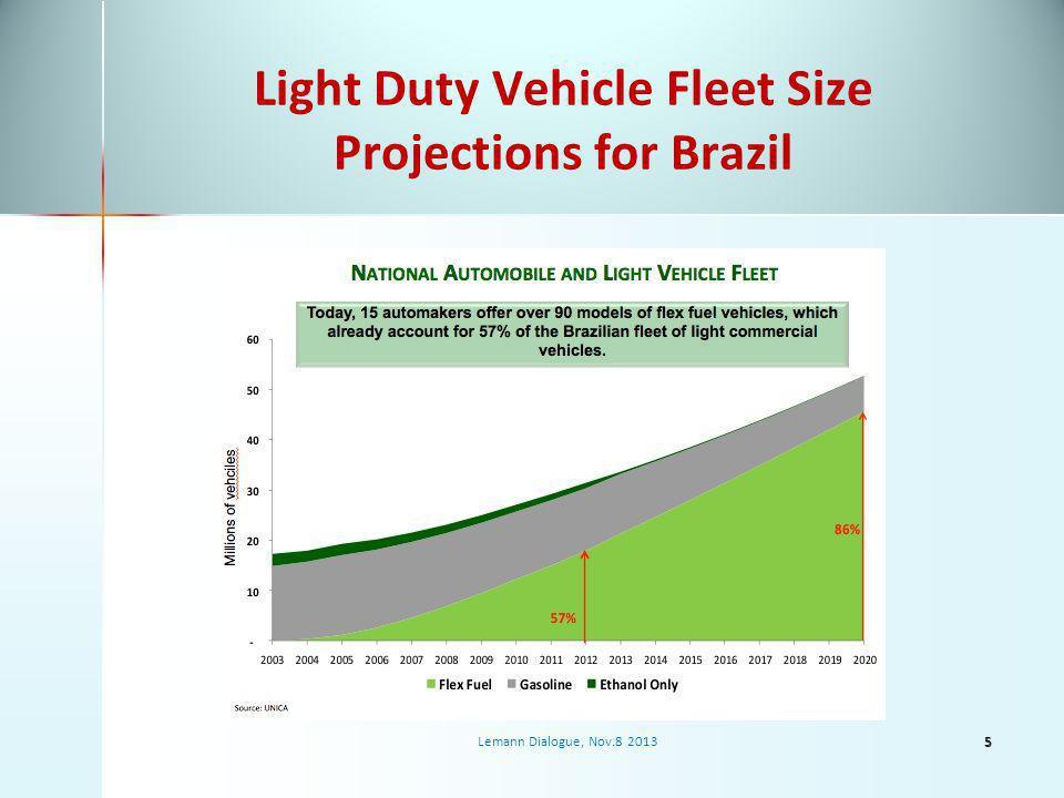 Light Duty Vehicle Fleet Size Projections for Brazil Lemann Dialogue, Nov.8 20135