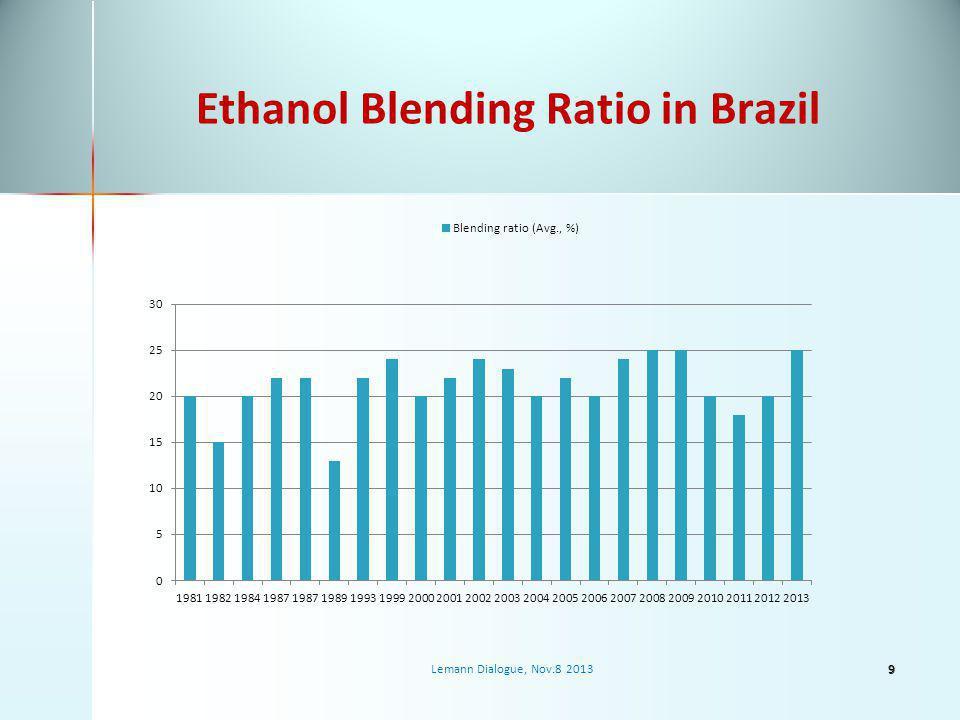 Ethanol Blending Ratio in Brazil Lemann Dialogue, Nov.8 20139