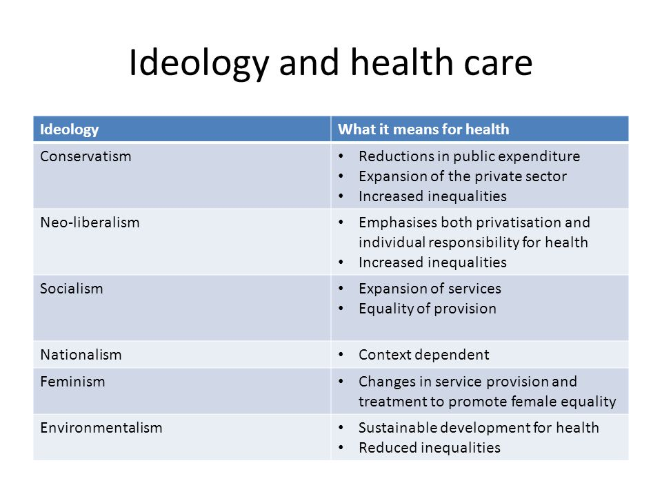 Ideology and health care IdeologyWhat it means for health Conservatism Reductions in public expenditure Expansion of the private sector Increased ineq