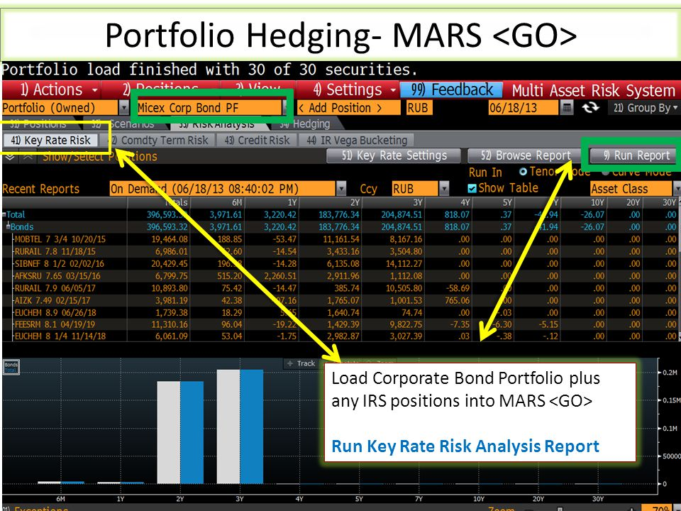 Load Corporate Bond Portfolio plus any IRS positions into MARS Run Key Rate Risk Analysis Report