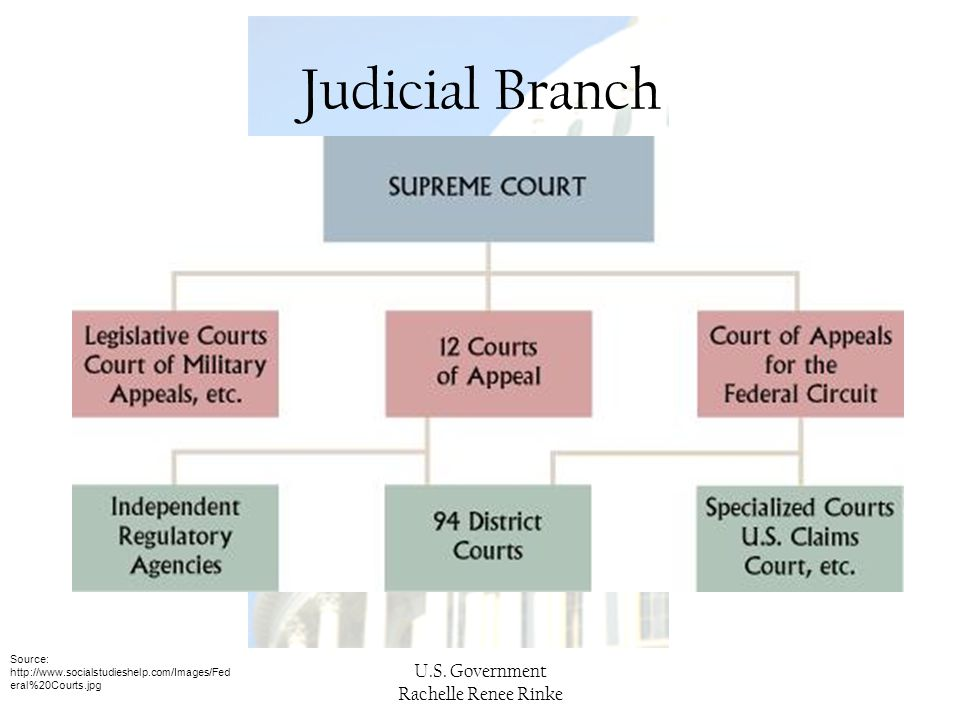 U.S. Government Rachelle Renee Rinke Judicial Branch Source: http://www.socialstudieshelp.com/Images/Fed eral%20Courts.jpg