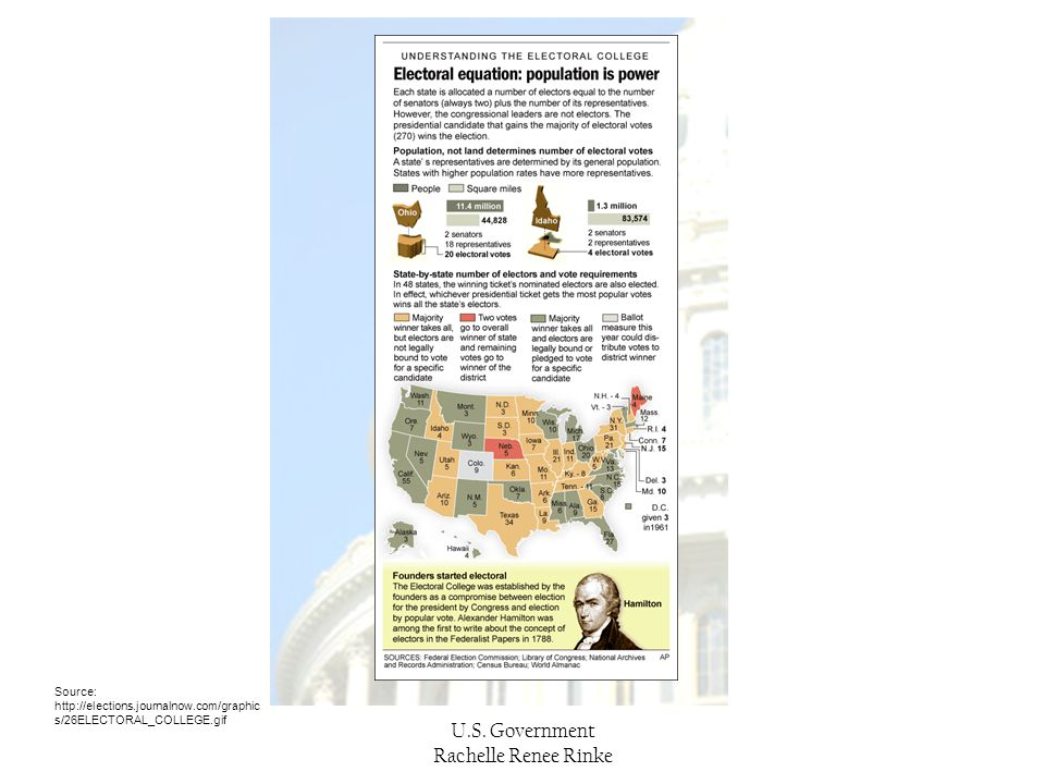 U.S. Government Rachelle Renee Rinke Source: http://elections.journalnow.com/graphic s/26ELECTORAL_COLLEGE.gif