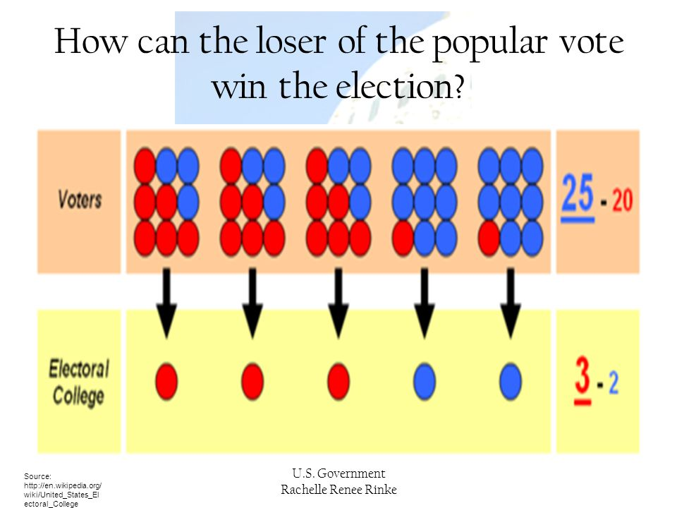 U.S. Government Rachelle Renee Rinke How can the loser of the popular vote win the election? Source: http://en.wikipedia.org/ wiki/United_States_El ec
