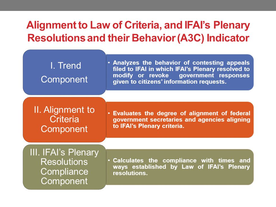 Alignment to Law of Criteria, and IFAI's Plenary Resolutions and their Behavior (A3C) Indicator Analyzes the behavior of contesting appeals filed to IFAI in which IFAI's Plenary resolved to modify or revoke government responses given to citizens' information requests.