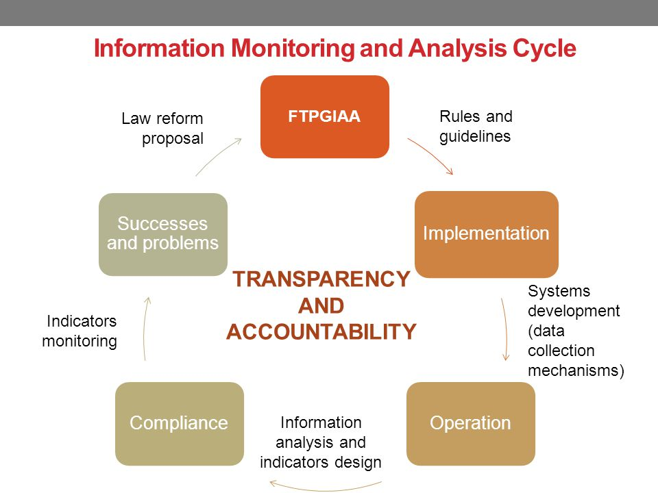 FTPGIAA Implementation Operation Compliance Successes and problems Information Monitoring and Analysis Cycle Systems development (data collection mechanisms) Information analysis and indicators design Rules and guidelines Indicators monitoring Law reform proposal TRANSPARENCY AND ACCOUNTABILITY