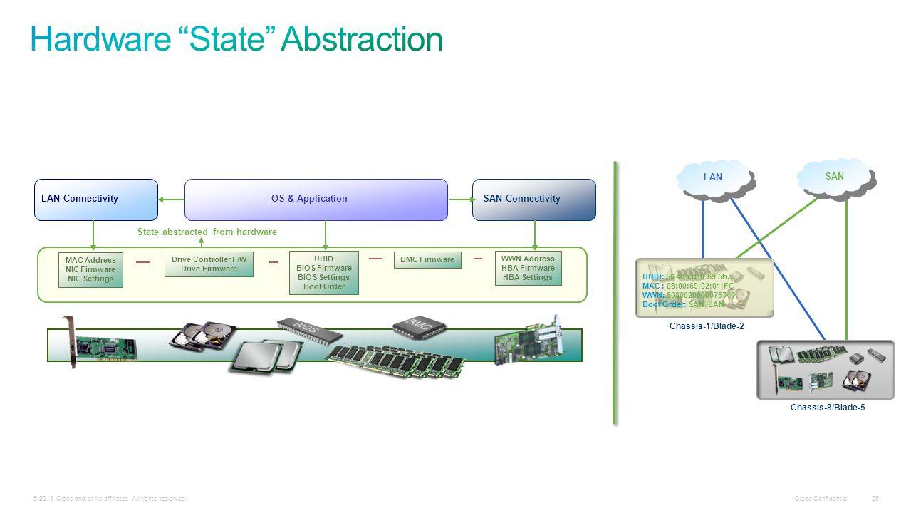 Cisco Confidential © 2013 Cisco and/or its affiliates.