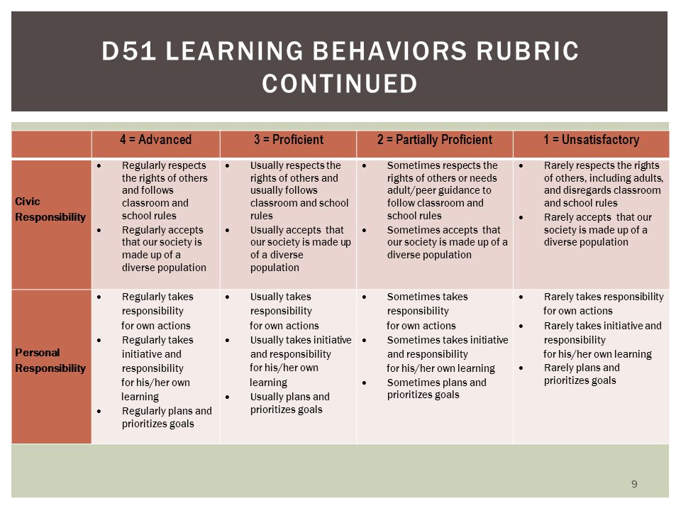 D51 LEARNING BEHAVIORS RUBRIC CONTINUED 4 = Advanced3 = Proficient2 = Partially Proficient1 = Unsatisfactory Civic Responsibility  Regularly respects the rights of others and follows classroom and school rules  Regularly accepts that our society is made up of a diverse population  Usually respects the rights of others and usually follows classroom and school rules  Usually accepts that our society is made up of a diverse population  Sometimes respects the rights of others or needs adult/peer guidance to follow classroom and school rules  Sometimes accepts that our society is made up of a diverse population  Rarely respects the rights of others, including adults, and disregards classroom and school rules  Rarely accepts that our society is made up of a diverse population Personal Responsibility  Regularly takes responsibility for own actions  Regularly takes initiative and responsibility for his/her own learning  Regularly plans and prioritizes goals  Usually takes responsibility for own actions  Usually takes initiative and responsibility for his/her own learning  Usually plans and prioritizes goals  Sometimes takes responsibility for own actions  Sometimes takes initiative and responsibility for his/her own learning  Sometimes plans and prioritizes goals  Rarely takes responsibility for own actions  Rarely takes initiative and responsibility for his/her own learning  Rarely plans and prioritizes goals 9