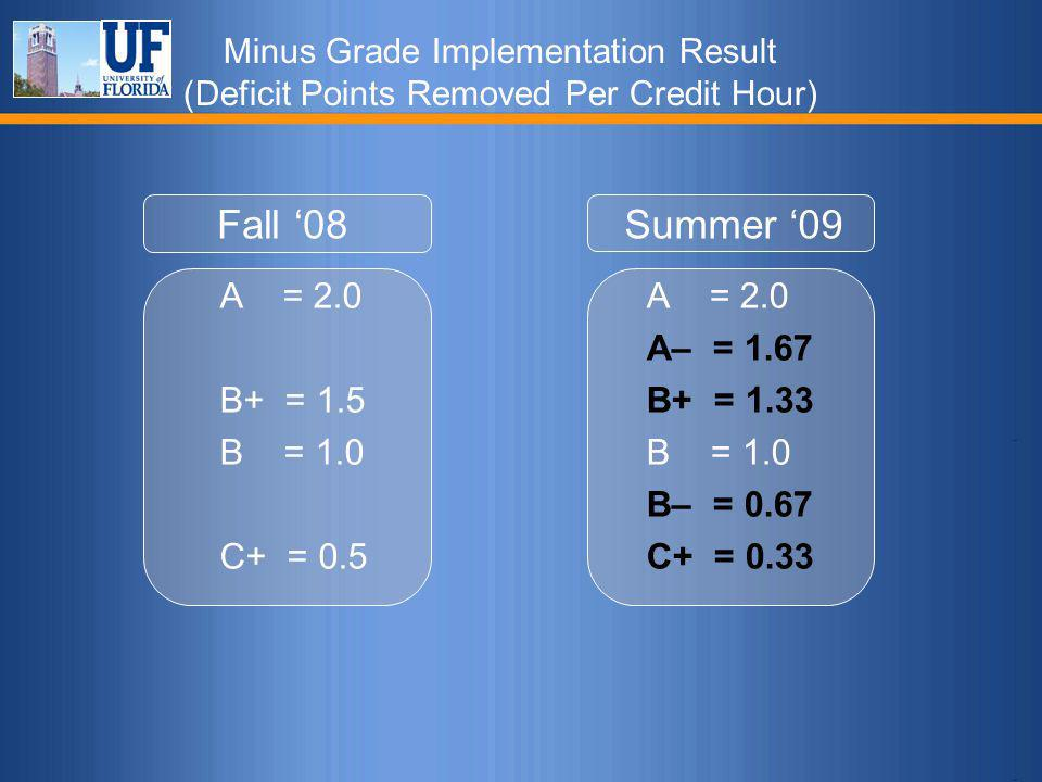 Minus Grade Implementation Result (Deficit Points Removed Per Credit Hour) Fall '08 A = 2.0 B+ = 1.5 B = 1.0 C+ = 0.5 Summer '09 A = 2.0 A– = 1.67 B+ = 1.33 B = 1.0 B– = 0.67 C+ = 0.33