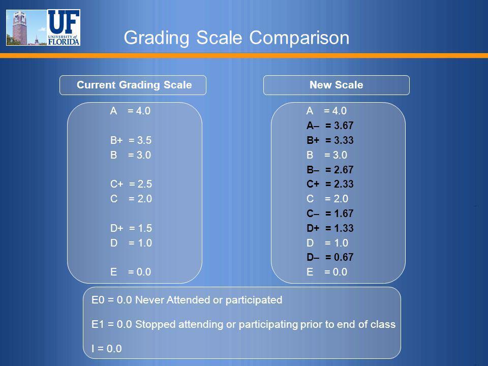 Grading Scale Comparison Current Grading Scale A = 4.0 B+ = 3.5 B = 3.0 C+ = 2.5 C = 2.0 D+ = 1.5 D = 1.0 E = 0.0 New Scale A = 4.0 A– = 3.67 B+ = 3.3