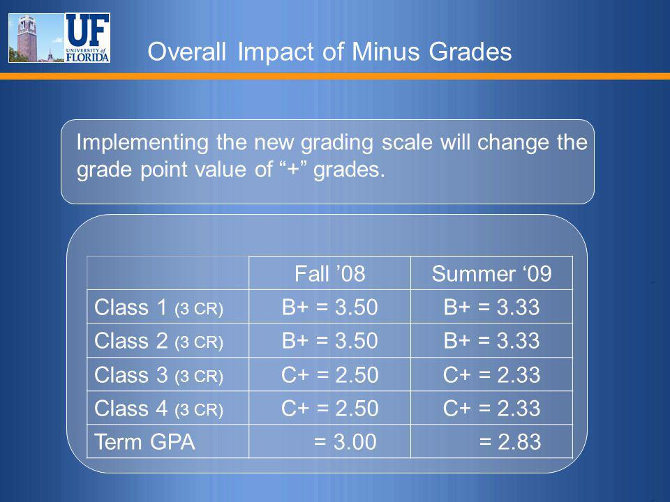 """Overall Impact of Minus Grades Implementing the new grading scale will change the grade point value of """"+"""" grades. Fall '08Summer '09 Class 1 (3 CR) B"""