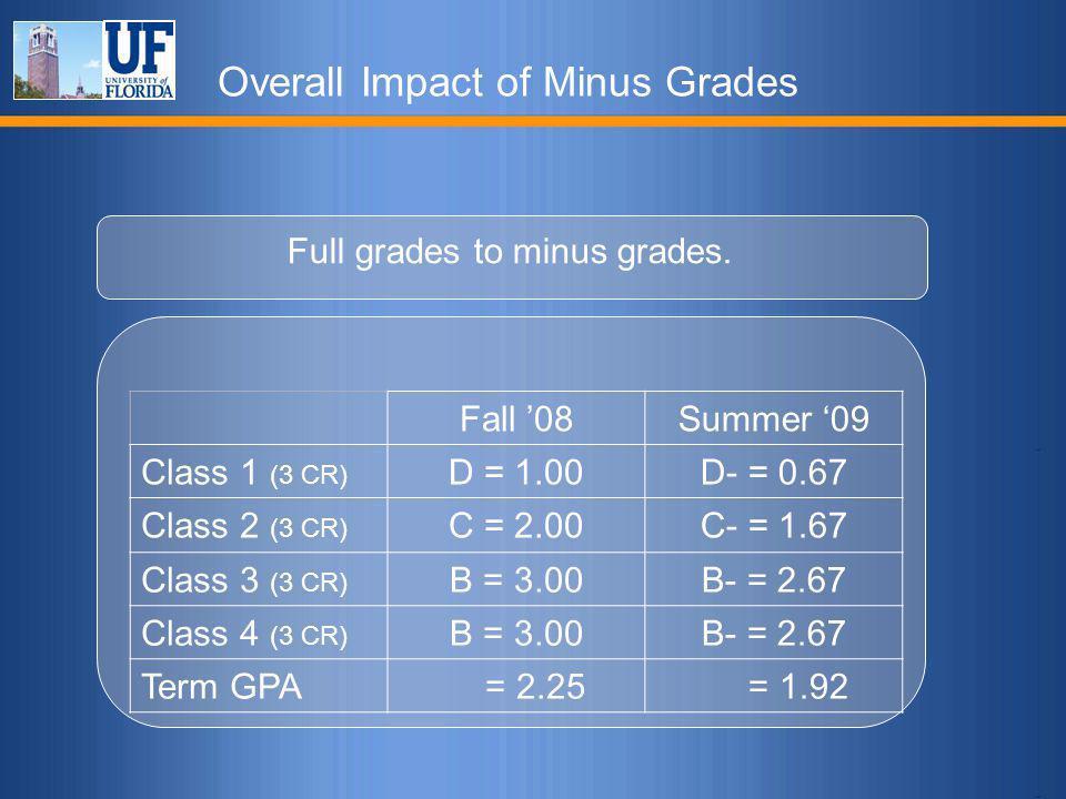 Overall Impact of Minus Grades Full grades to minus grades. Fall '08Summer '09 Class 1 (3 CR) D = 1.00D- = 0.67 Class 2 (3 CR) C = 2.00C- = 1.67 Class