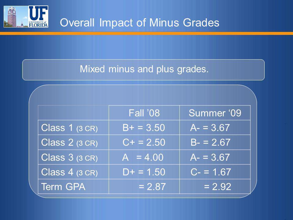 Overall Impact of Minus Grades Mixed minus and plus grades. Fall '08Summer '09 Class 1 (3 CR) B+ = 3.50 A- = 3.67 Class 2 (3 CR) C+ = 2.50 B- = 2.67 C