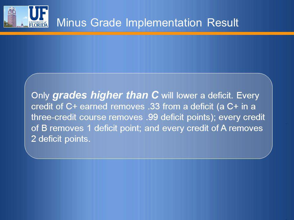 Minus Grade Implementation Result Only grades higher than C will lower a deficit. Every credit of C+ earned removes.33 from a deficit (a C+ in a three