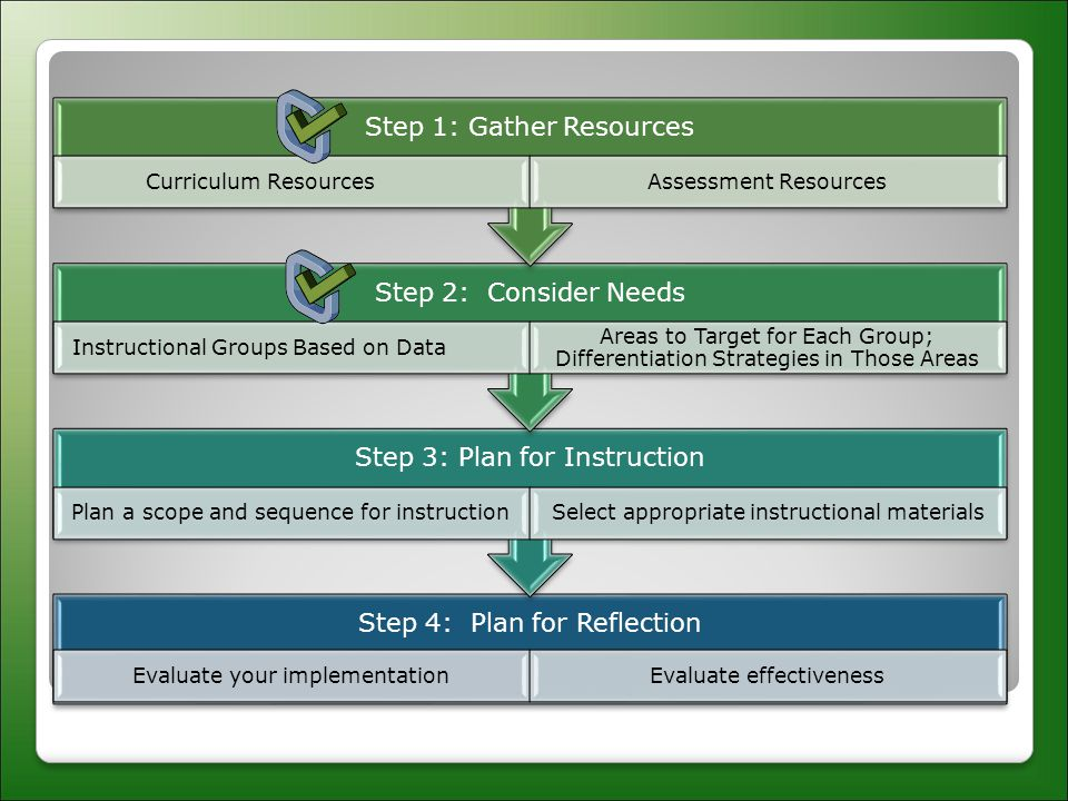 Step 4: Plan for Reflection Evaluate your implementationEvaluate effectiveness Step 3: Plan for Instruction Plan a scope and sequence for instructionSelect appropriate instructional materials Step 2: Consider Needs Instructional Groups Based on Data Areas to Target for Each Group; Differentiation Strategies in Those Areas Step 1: Gather Resources Curriculum ResourcesAssessment Resources