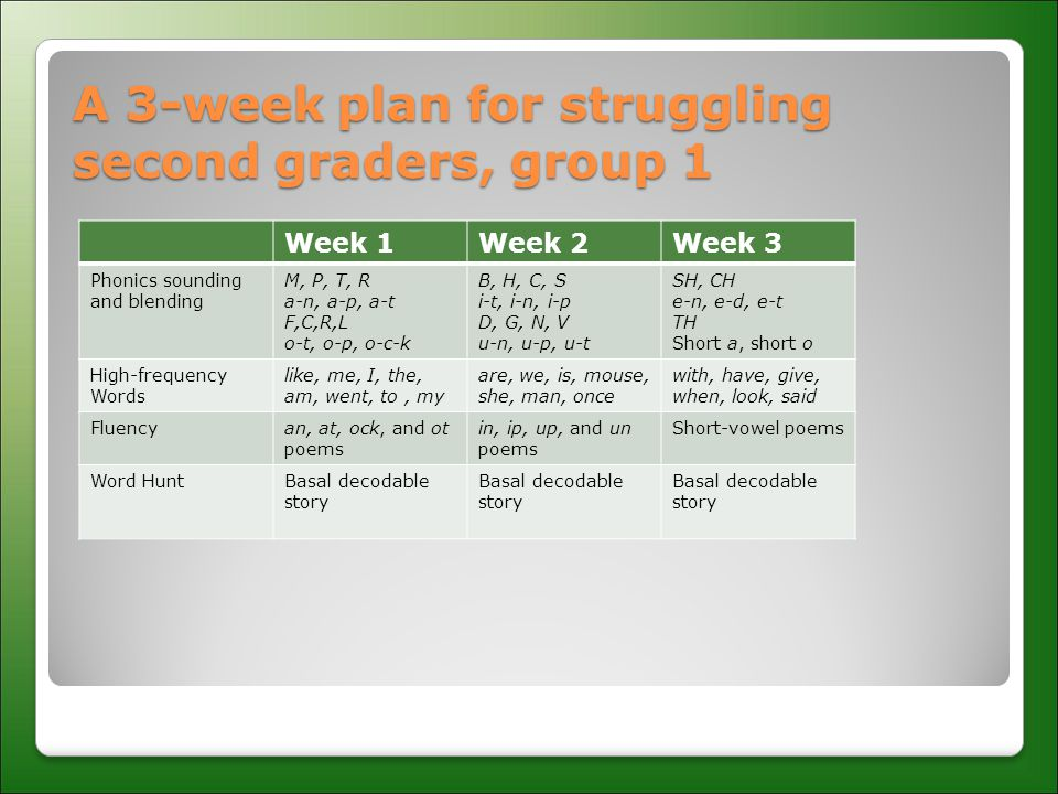 A 3-week plan for struggling second graders, group 1 Week 1Week 2Week 3 Phonics sounding and blending M, P, T, R a-n, a-p, a-t F,C,R,L o-t, o-p, o-c-k B, H, C, S i-t, i-n, i-p D, G, N, V u-n, u-p, u-t SH, CH e-n, e-d, e-t TH Short a, short o High-frequency Words like, me, I, the, am, went, to, my are, we, is, mouse, she, man, once with, have, give, when, look, said Fluencyan, at, ock, and ot poems in, ip, up, and un poems Short-vowel poems Word HuntBasal decodable story