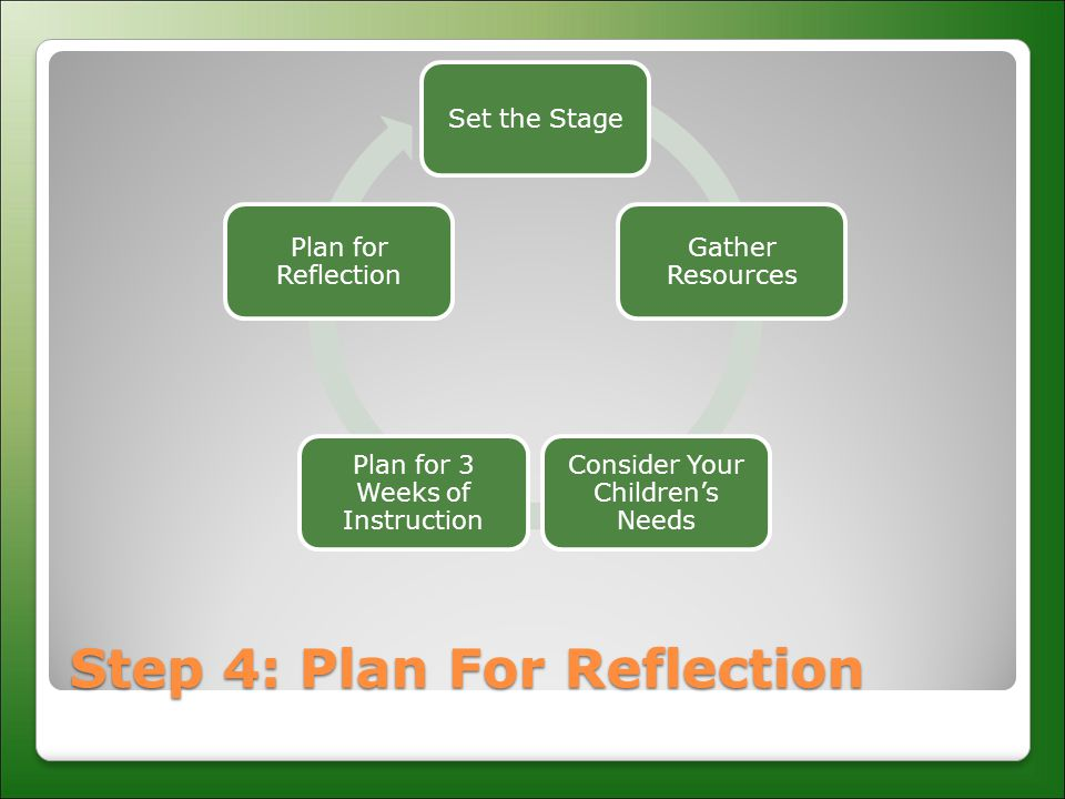 Step 4: Plan For Reflection Set the Stage Gather Resources Consider Your Children's Needs Plan for 3 Weeks of Instruction Plan for Reflection