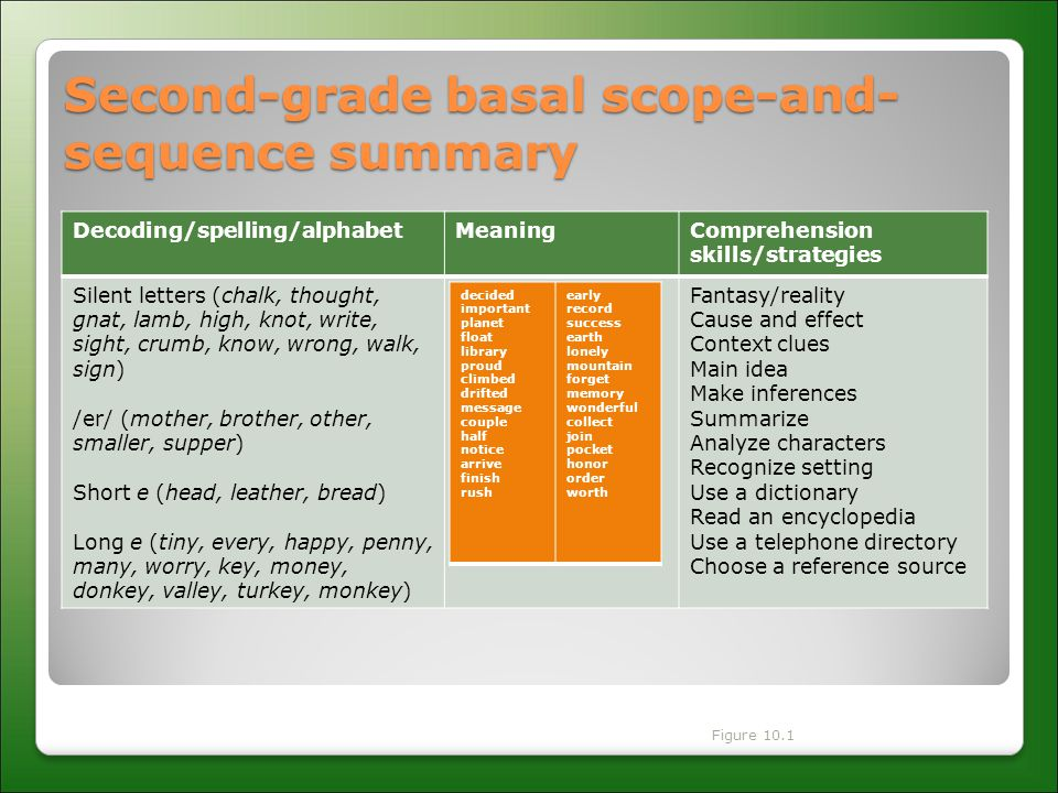 Second-grade basal scope-and- sequence summary Decoding/spelling/alphabetMeaningComprehension skills/strategies Silent letters (chalk, thought, gnat, lamb, high, knot, write, sight, crumb, know, wrong, walk, sign) /er/ (mother, brother, other, smaller, supper) Short e (head, leather, bread) Long e (tiny, every, happy, penny, many, worry, key, money, donkey, valley, turkey, monkey) Fantasy/reality Cause and effect Context clues Main idea Make inferences Summarize Analyze characters Recognize setting Use a dictionary Read an encyclopedia Use a telephone directory Choose a reference source decided important planet float library proud climbed drifted message couple half notice arrive finish rush early record success earth lonely mountain forget memory wonderful collect join pocket honor order worth Figure 10.1