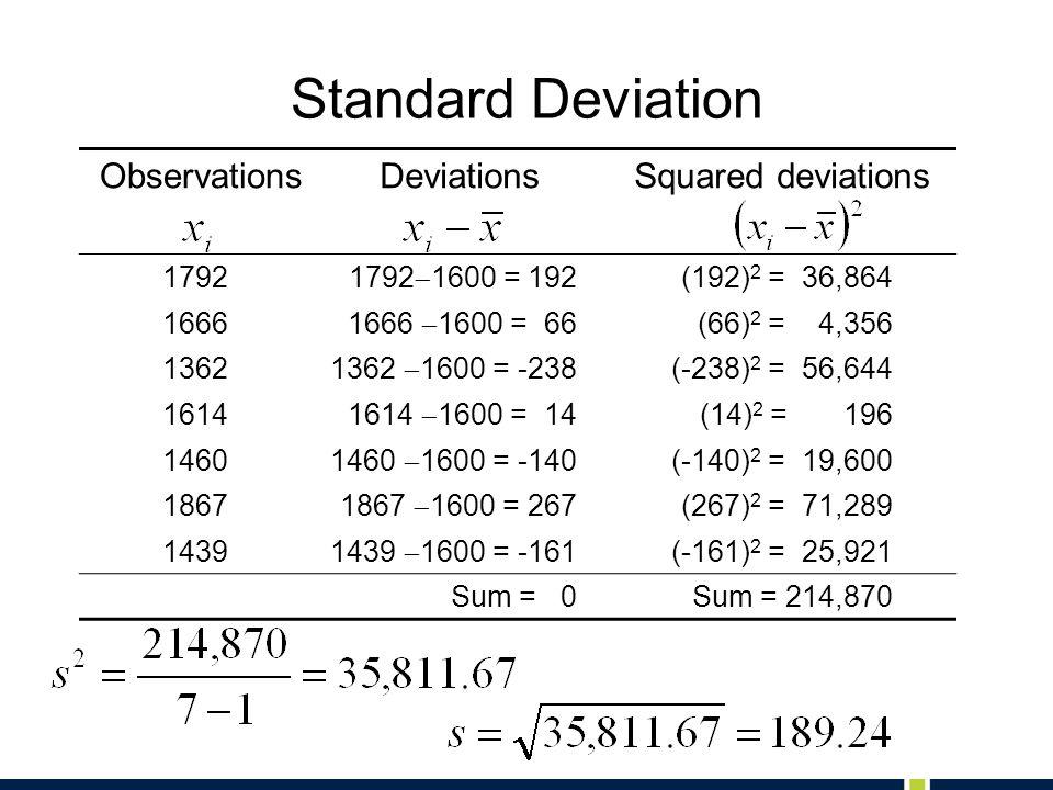 Standard Deviation ObservationsDeviationsSquared deviations 1792 1792  1600 = 192 (192) 2 = 36,864 1666 1666  1600 = 66 (66) 2 = 4,356 1362 1362  1600 = -238 (-238) 2 = 56,644 1614 1614  1600 = 14 (14) 2 = 196 1460 1460  1600 = -140 (-140) 2 = 19,600 1867 1867  1600 = 267 (267) 2 = 71,289 1439 1439  1600 = -161 (-161) 2 = 25,921 Sum = 0Sum = 214,870