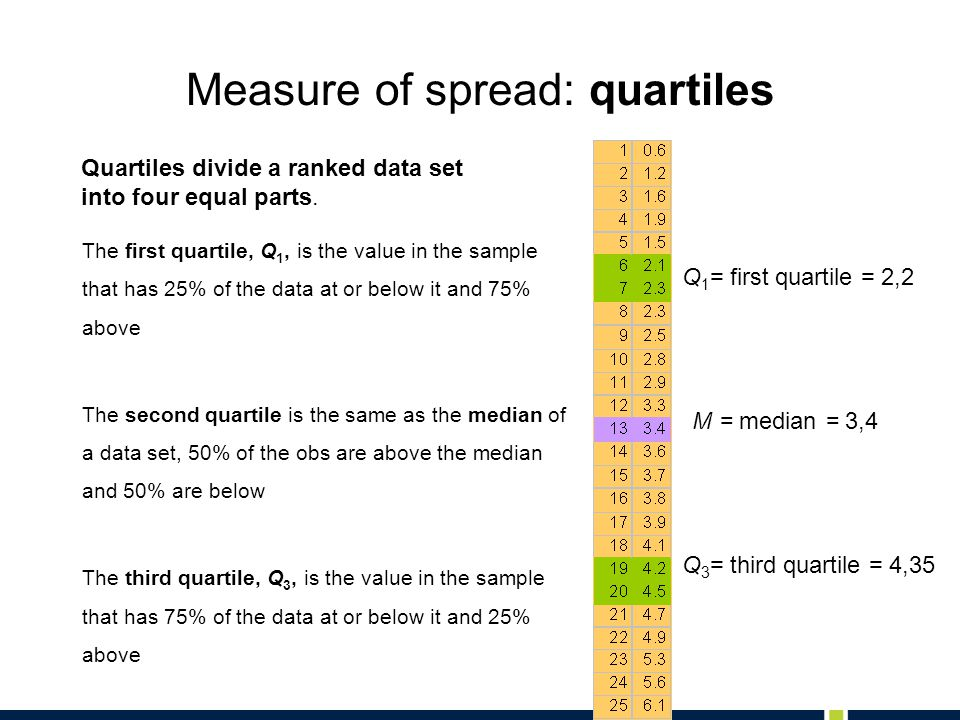 M = median = 3,4 Q 1 = first quartile = 2,2 Q 3 = third quartile = 4,35 Measure of spread: quartiles The first quartile, Q 1, is the value in the sample that has 25% of the data at or below it and 75% above The second quartile is the same as the median of a data set, 50% of the obs are above the median and 50% are below The third quartile, Q 3, is the value in the sample that has 75% of the data at or below it and 25% above Quartiles divide a ranked data set into four equal parts.
