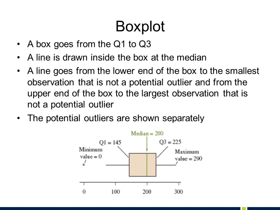 Boxplot A box goes from the Q1 to Q3 A line is drawn inside the box at the median A line goes from the lower end of the box to the smallest observation that is not a potential outlier and from the upper end of the box to the largest observation that is not a potential outlier The potential outliers are shown separately