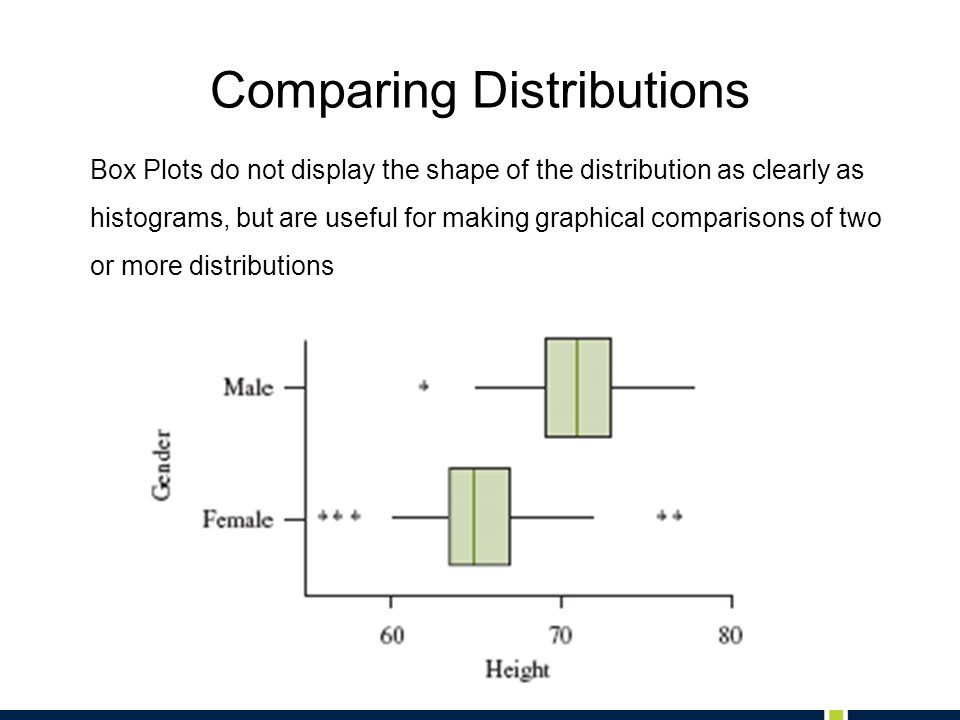 Comparing Distributions Box Plots do not display the shape of the distribution as clearly as histograms, but are useful for making graphical comparisons of two or more distributions
