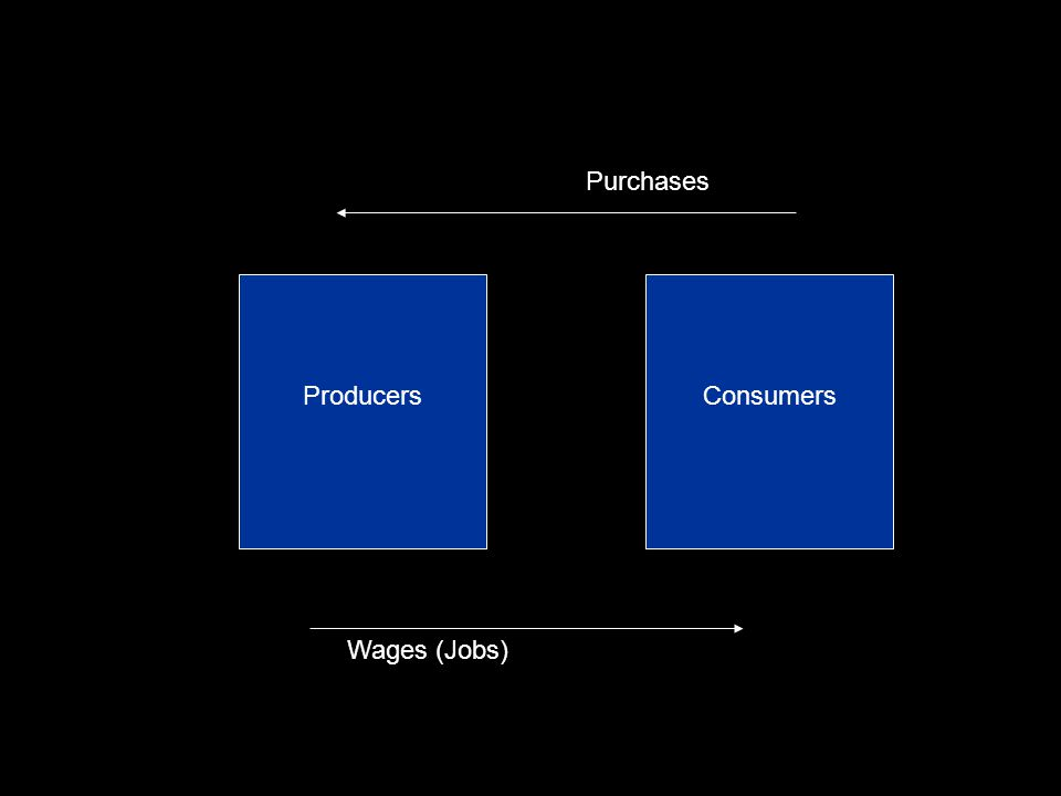ProducersConsumers Wages (Jobs) Purchases