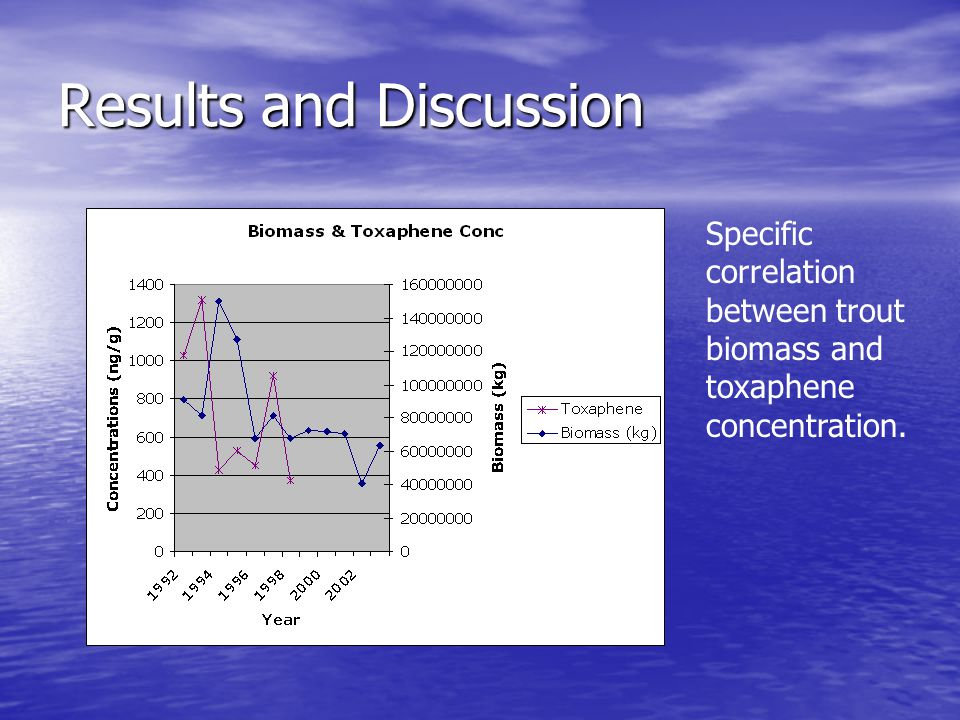 Results and Discussion Specific correlation between trout biomass and toxaphene concentration.