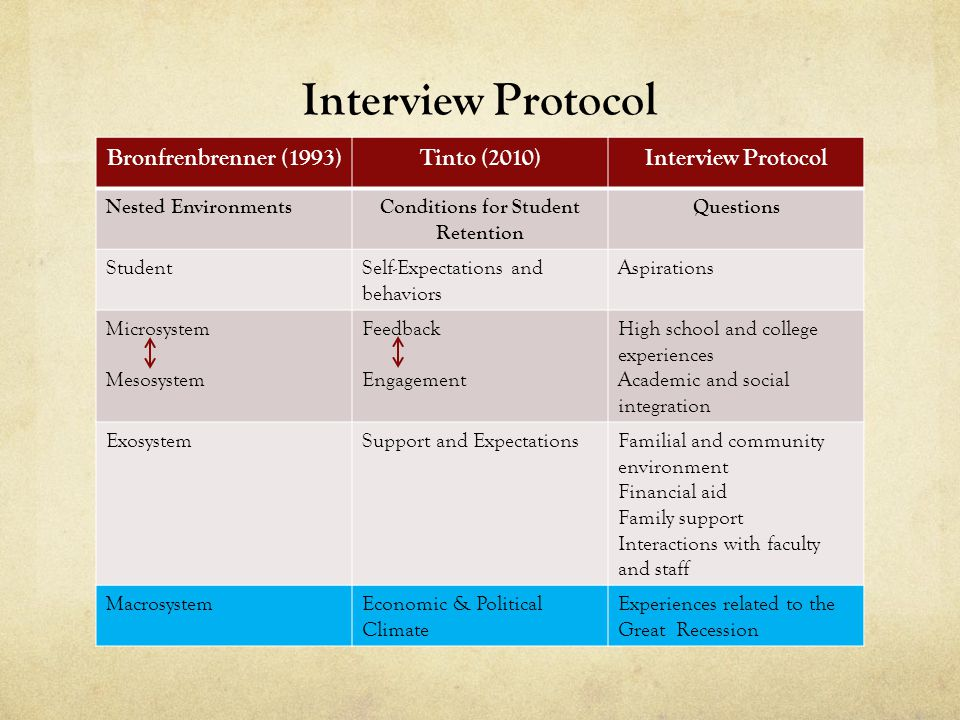 Interview Protocol Bronfrenbrenner (1993)Tinto (2010)Interview Protocol Nested EnvironmentsConditions for Student Retention Questions StudentSelf-Expe