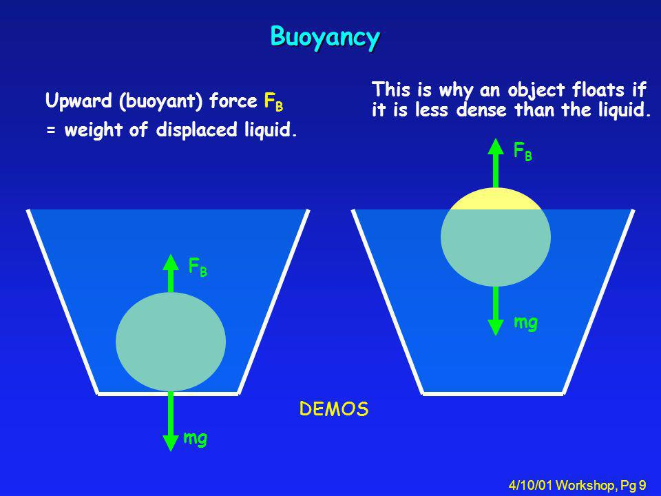 4/10/01 Workshop, Pg 9 Buoyancy Upward (buoyant) force F B = weight of displaced liquid. FBFB mg This is why an object floats if it is less dense than